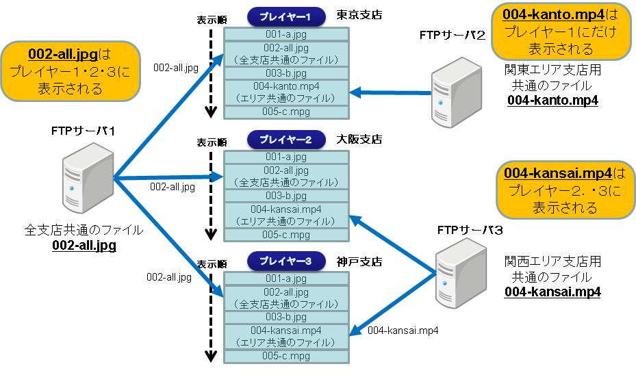 FTP連携